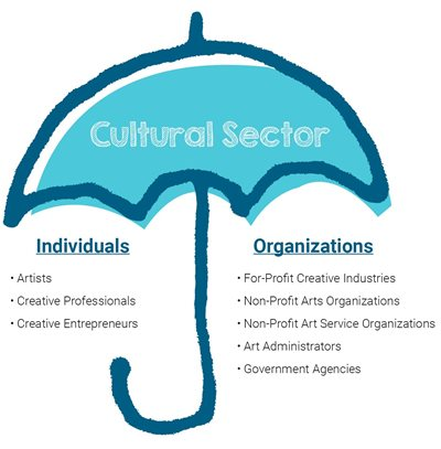 blue umbrella representing cultural sector with individuals and organizations under the umbrella